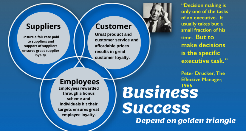 Business sucess